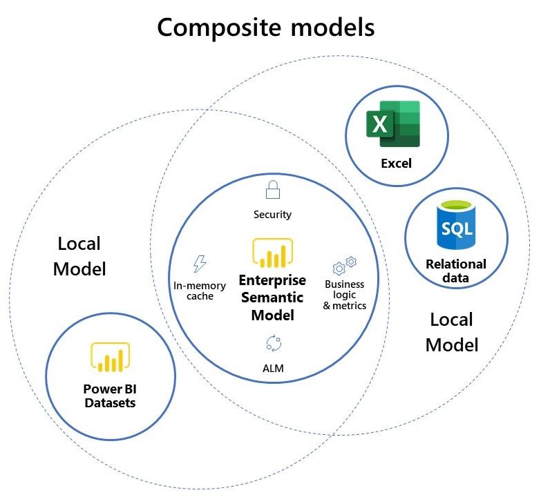composite-models